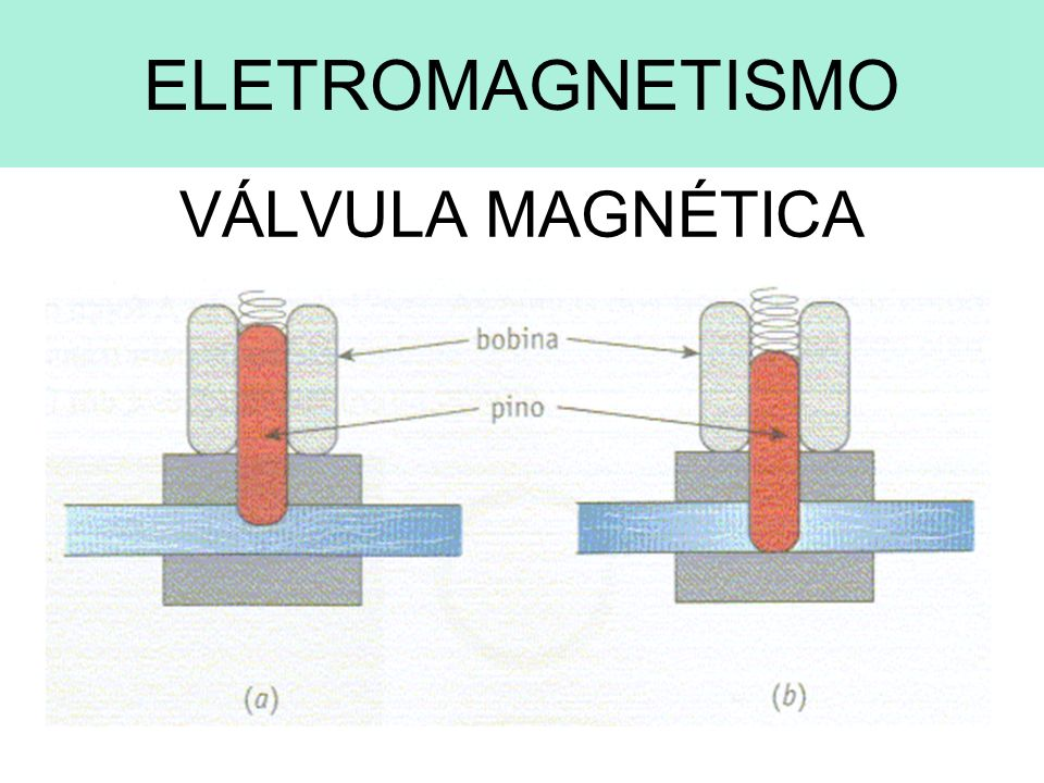 ELETROMAGNETISMO VÁLVULA MAGNÉTICA