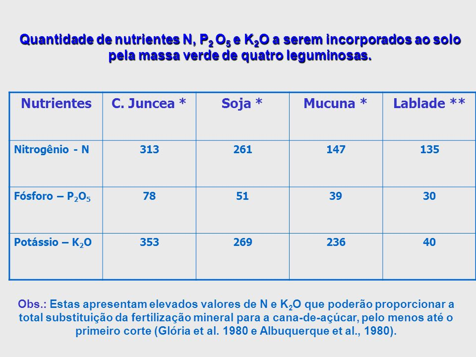 Quantidade de nutrientes N, P2 O5 e K2O a serem incorporados ao solo pela massa verde de quatro leguminosas.