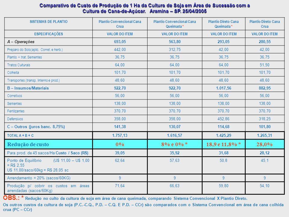 Comparativo de Custo de Produção de 1 Ha da Cultura de Soja em Área de Sucessão com a Cultura de Cana-de-Açúcar. Aramina – SP. 25/04/2005