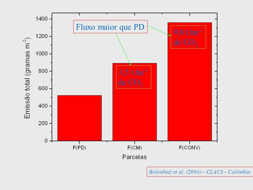Fluxo maior que PD 9,0 t.ha-1 de CO2 3,5 t.ha-1 de CO2