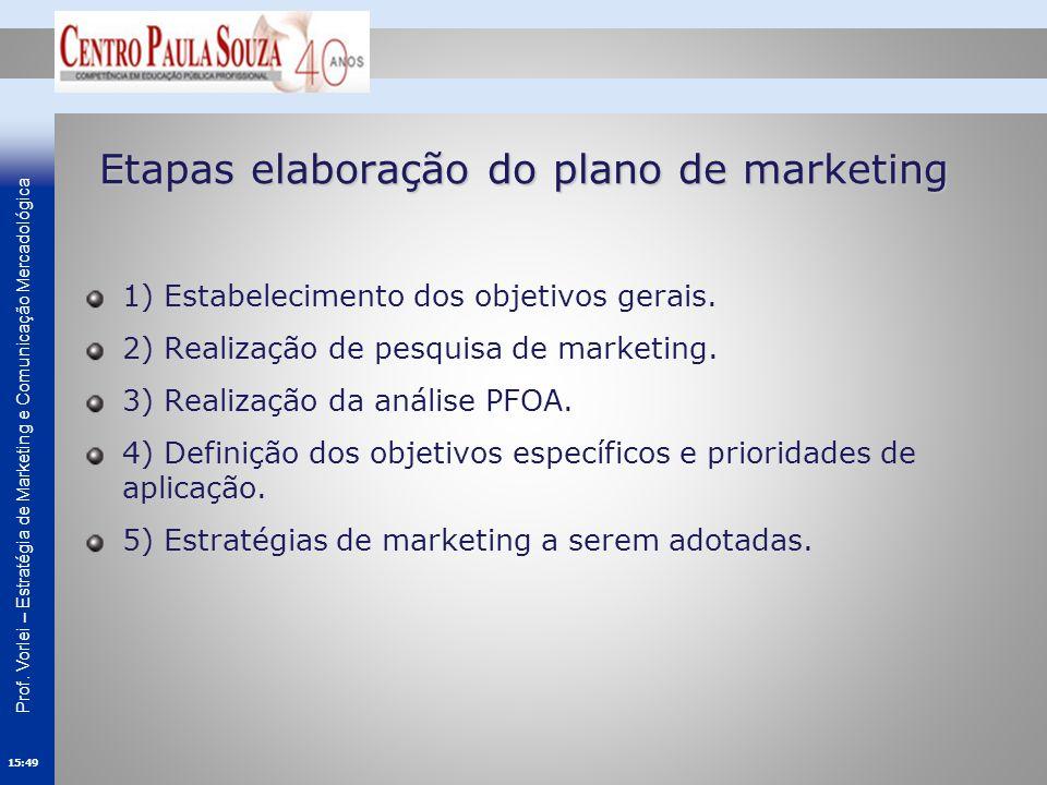 Etapas elaboração do plano de marketing