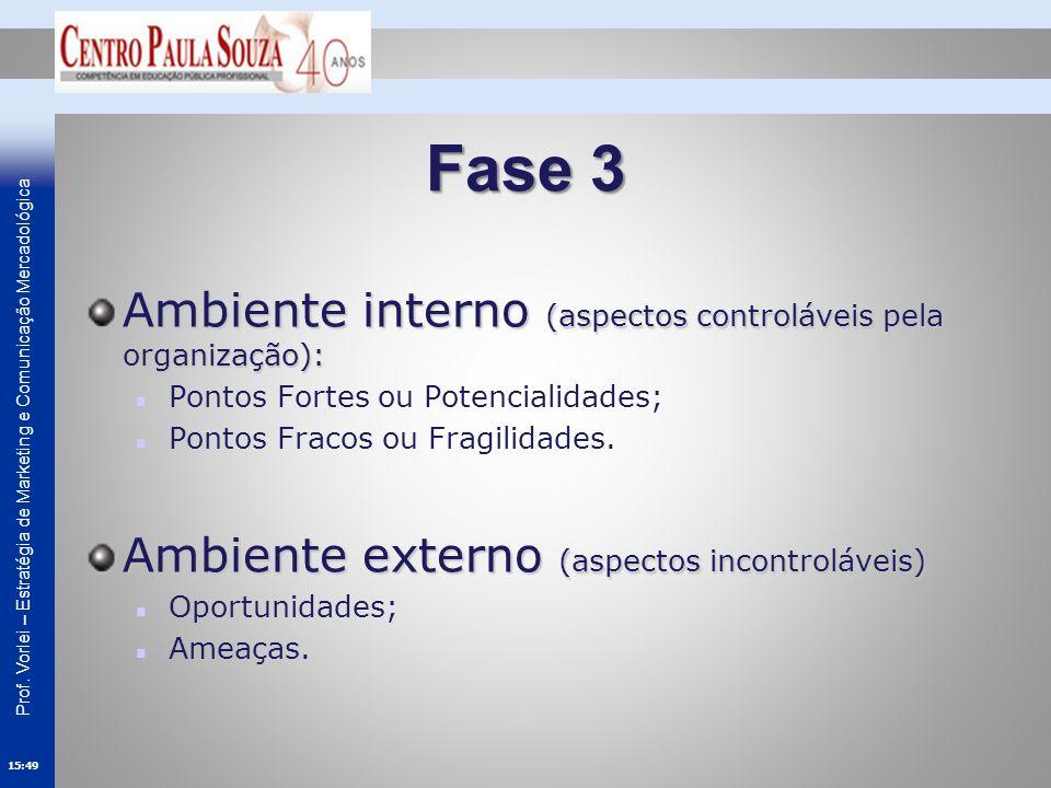 Fase 3 Ambiente interno (aspectos controláveis pela organização):