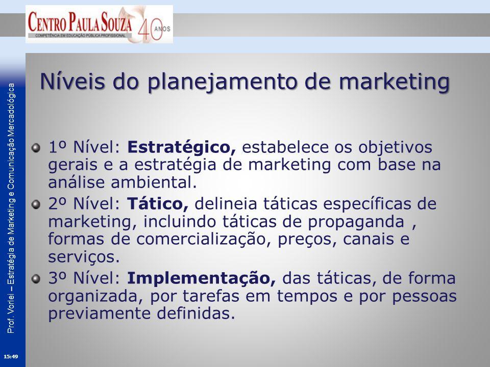 Níveis do planejamento de marketing