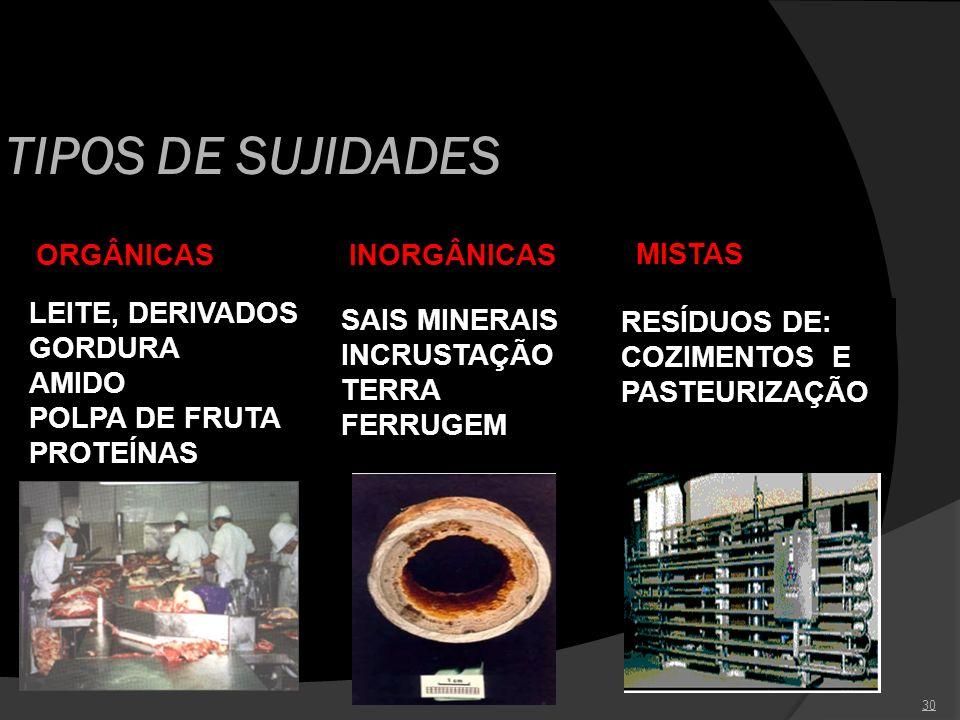 TIPOS DE SUJIDADES ORGÂNICAS LEITE, DERIVADOS GORDURA AMIDO