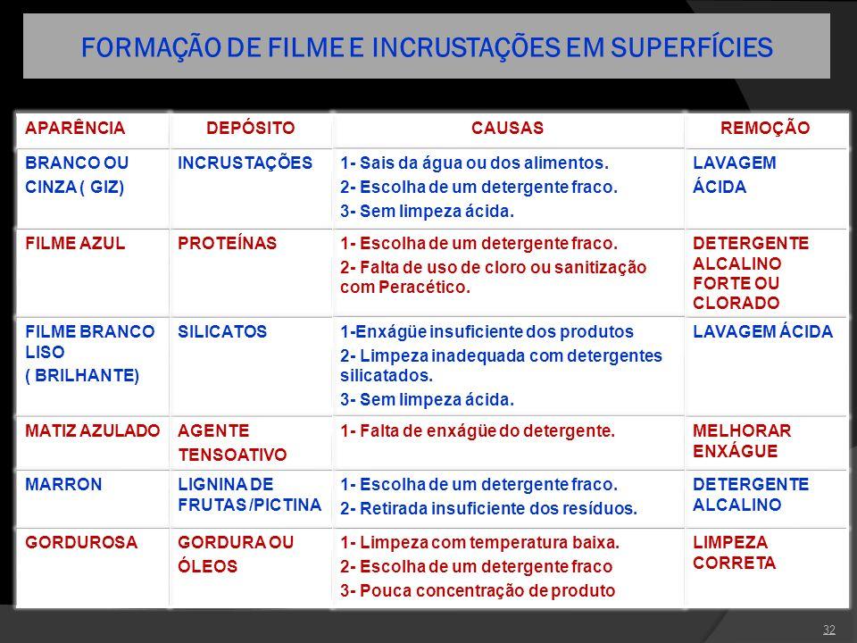 FORMAÇÃO DE FILME E INCRUSTAÇÕES EM SUPERFÍCIES
