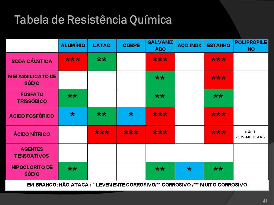 Tabela de Resistência Química