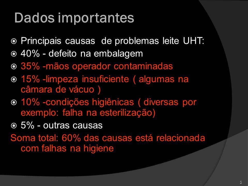 Dados importantes Principais causas de problemas leite UHT: