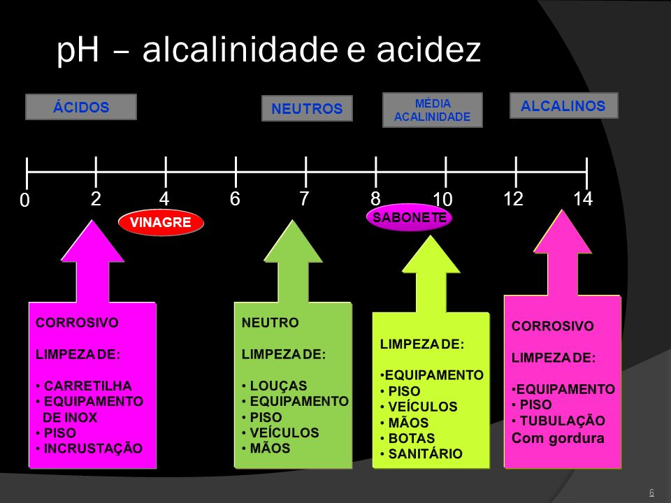 pH – alcalinidade e acidez