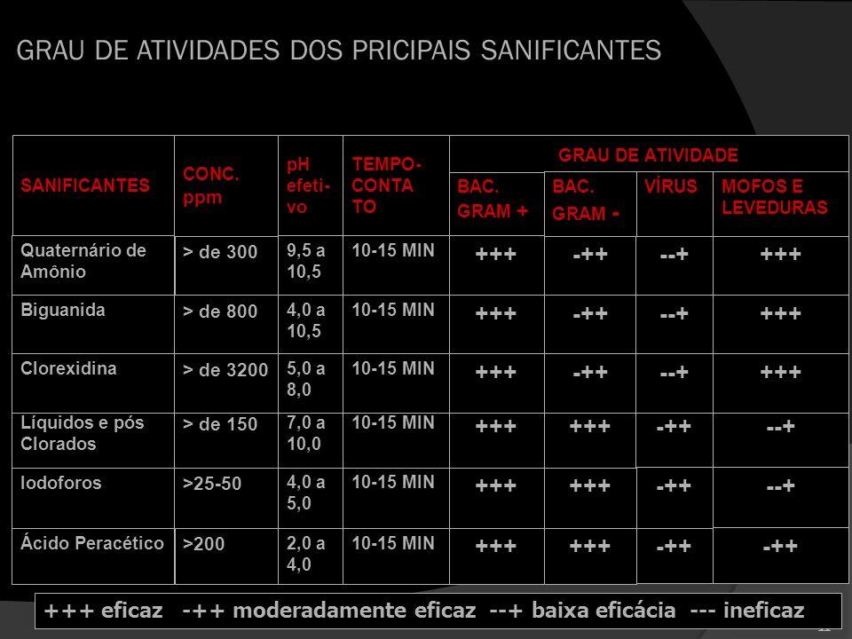 GRAU DE ATIVIDADES DOS PRICIPAIS SANIFICANTES