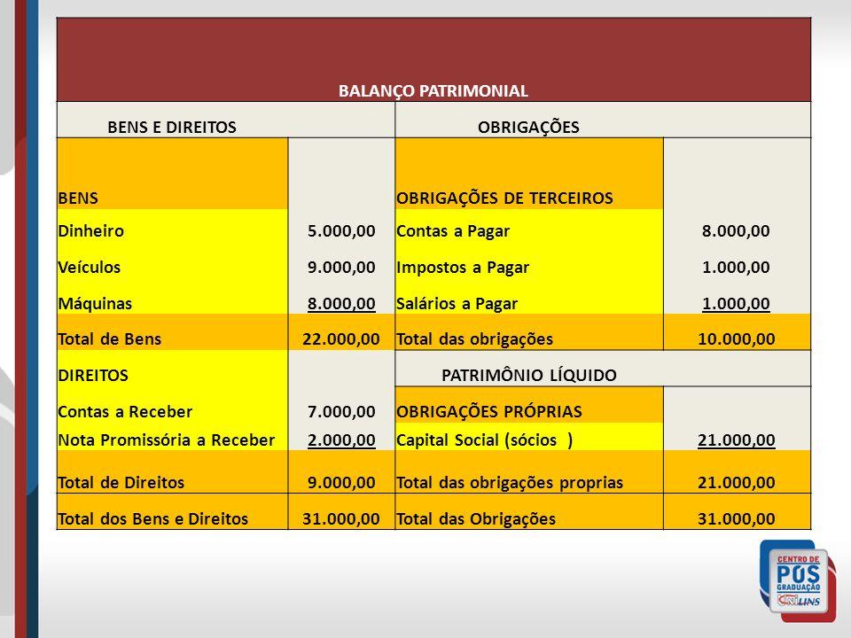 BALANÇO PATRIMONIAL BENS E DIREITOS. OBRIGAÇÕES. BENS. OBRIGAÇÕES DE TERCEIROS. Dinheiro. 5.000,00.