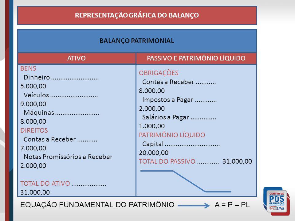 REPRESENTAÇÃO GRÁFICA DO BALANÇO
