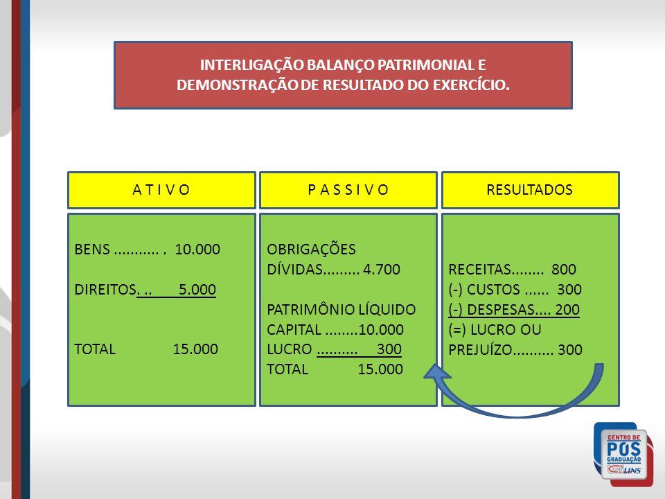 INTERLIGAÇÃO BALANÇO PATRIMONIAL E