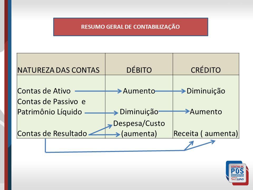RESUMO GERAL DE CONTABILIZAÇÃO