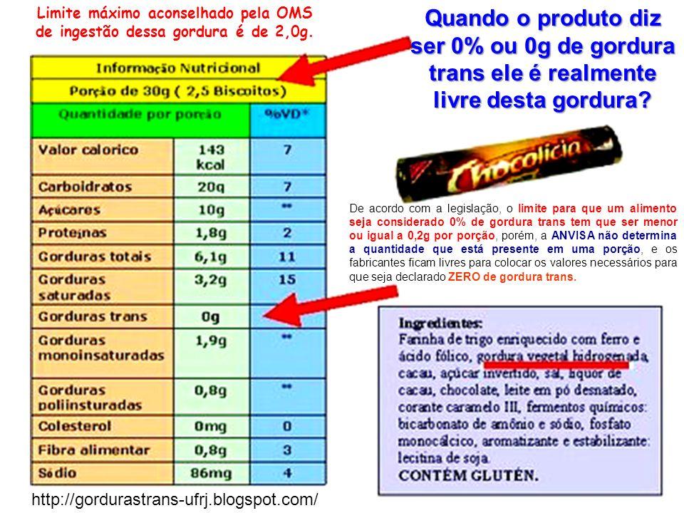 Limite máximo aconselhado pela OMS de ingestão dessa gordura é de 2,0g.