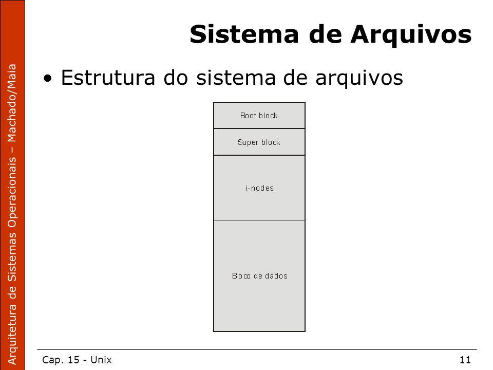 Sistema de Arquivos Estrutura do sistema de arquivos