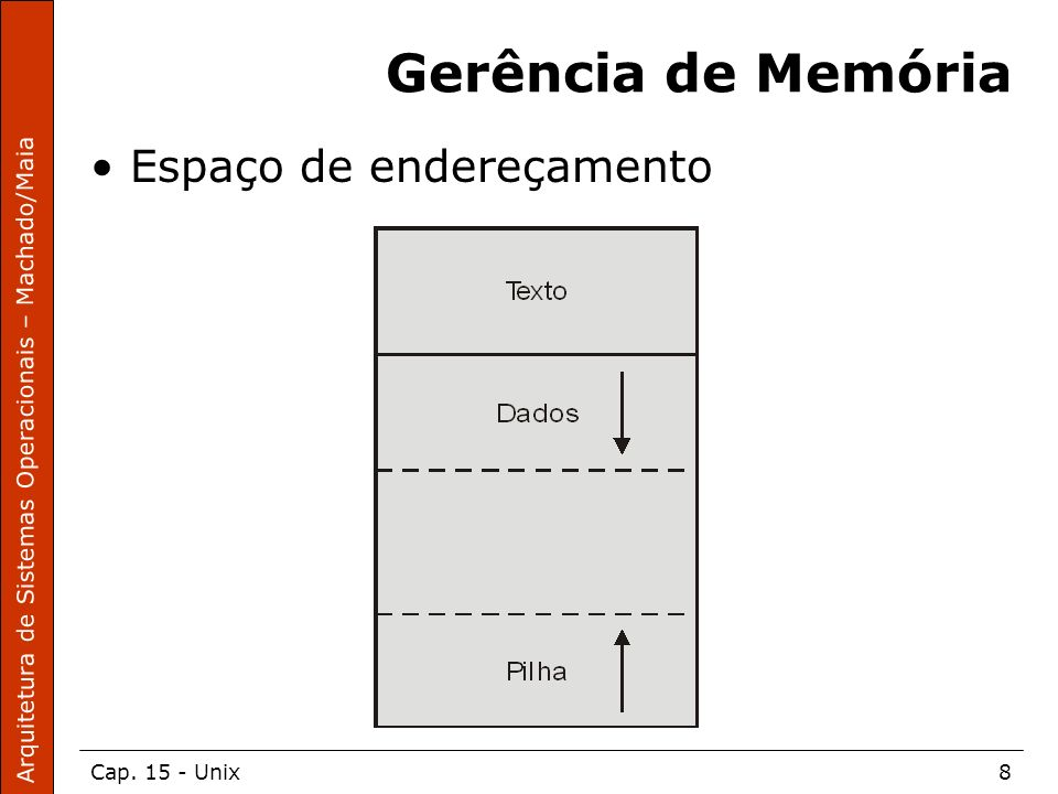 Gerência de Memória Espaço de endereçamento