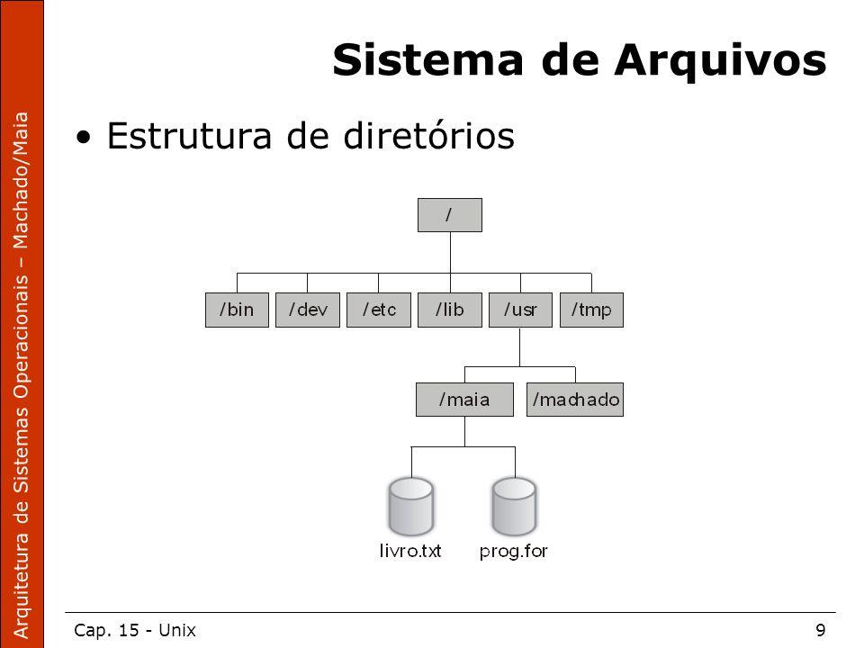 Sistema de Arquivos Estrutura de diretórios