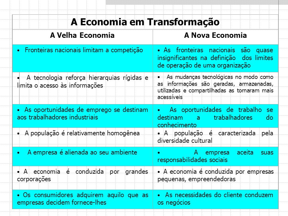 A Economia em Transformação