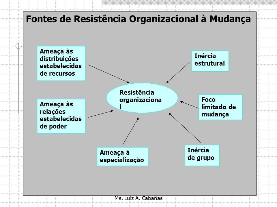 Fontes de Resistência Organizacional à Mudança