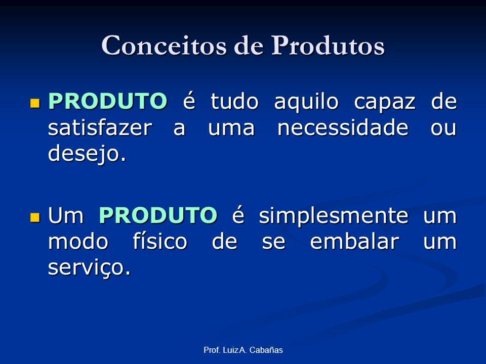 Conceitos de Produtos PRODUTO é tudo aquilo capaz de satisfazer a uma necessidade ou desejo.