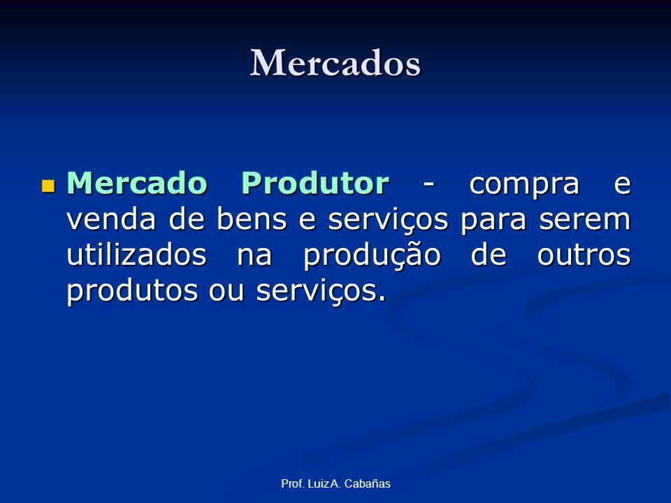 MercadosMercado Produtor - compra e venda de bens e serviços para serem utilizados na produção de outros produtos ou serviços.