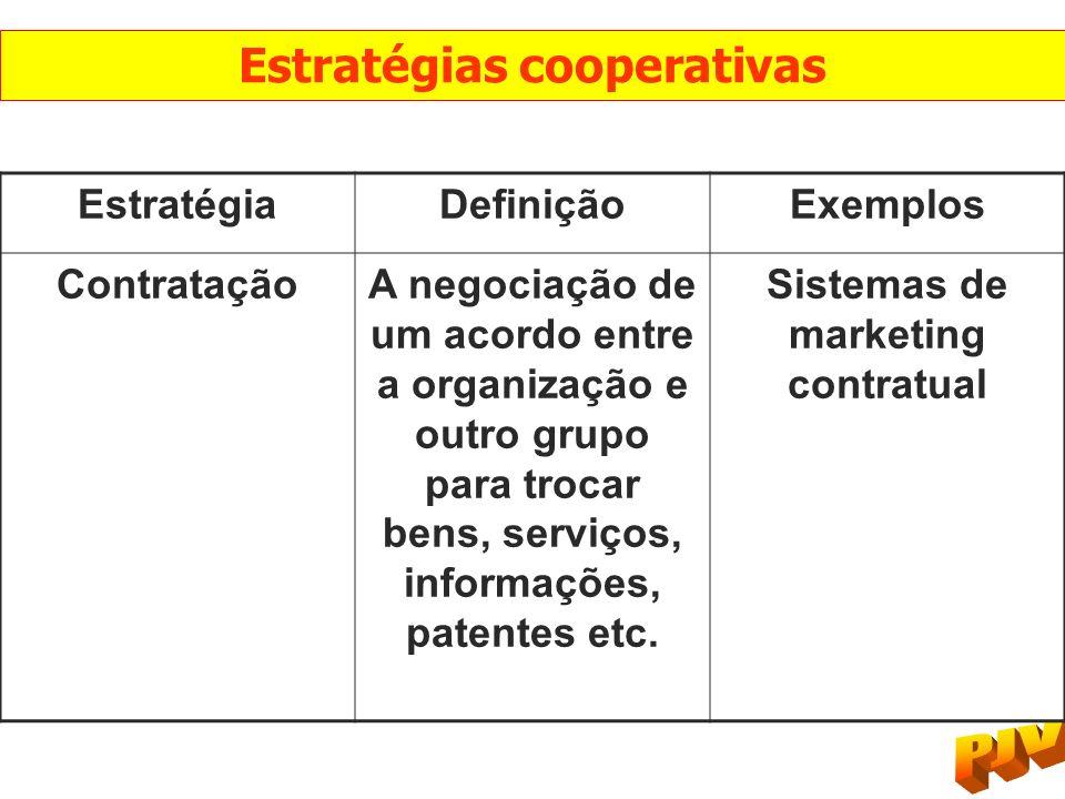 Estratégias cooperativas Sistemas de marketing contratual