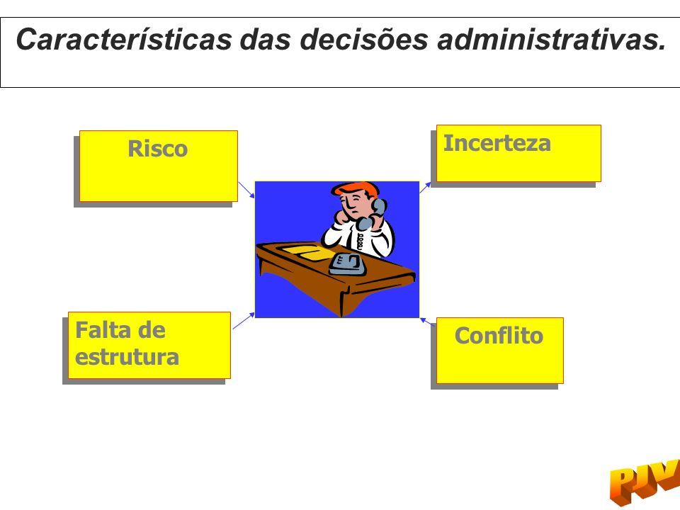 Características das decisões administrativas.
