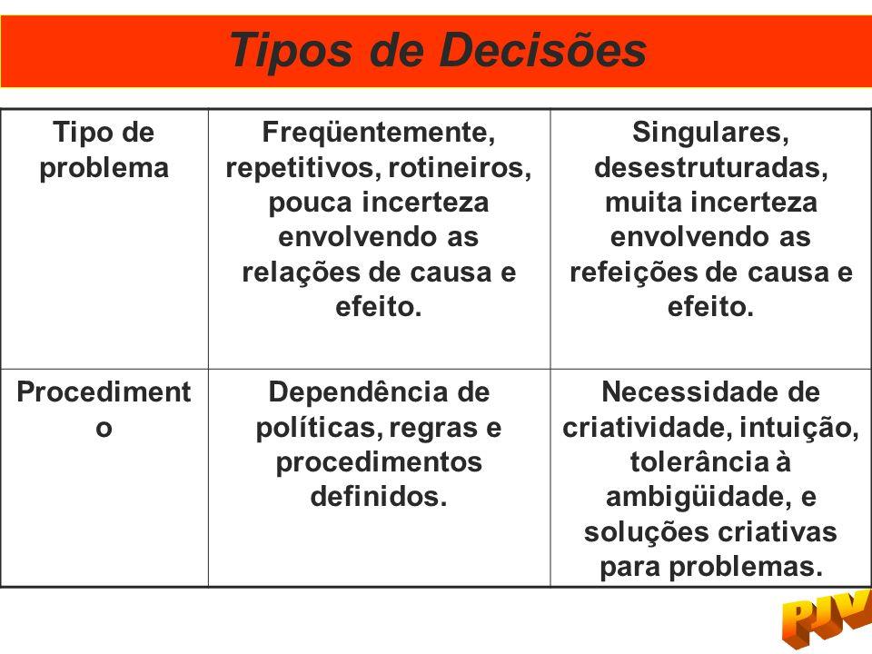 Dependência de políticas, regras e procedimentos definidos.
