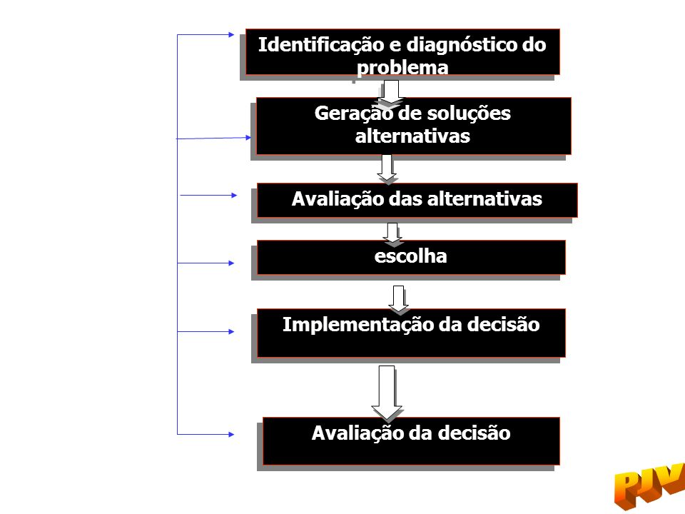 Identificação e diagnóstico do problema