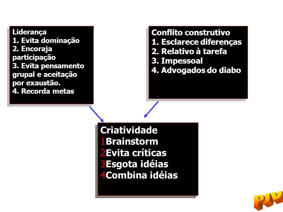 Criatividade Brainstorm Evita críticas Esgota idéias Combina idéias