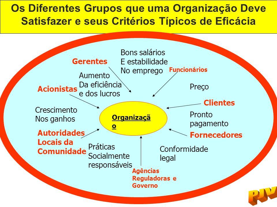 Os Diferentes Grupos que uma Organização Deve Satisfazer e seus Critérios Típicos de Eficácia