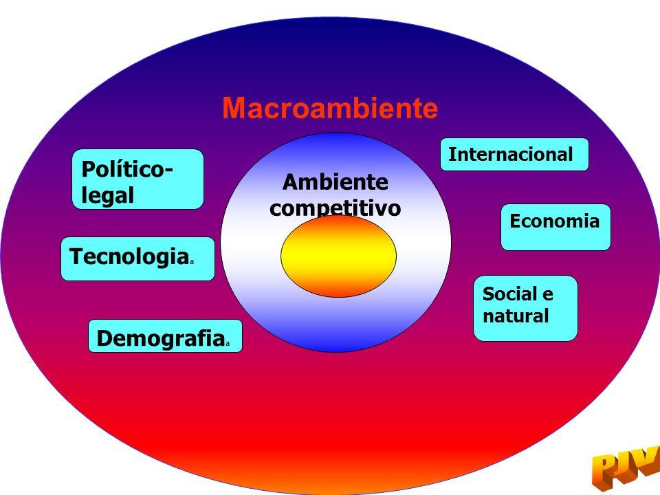 Macroambiente Político-legal Ambiente competitivo Tecnologiaa