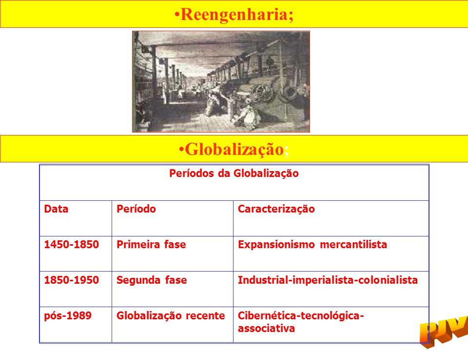 Períodos da Globalização
