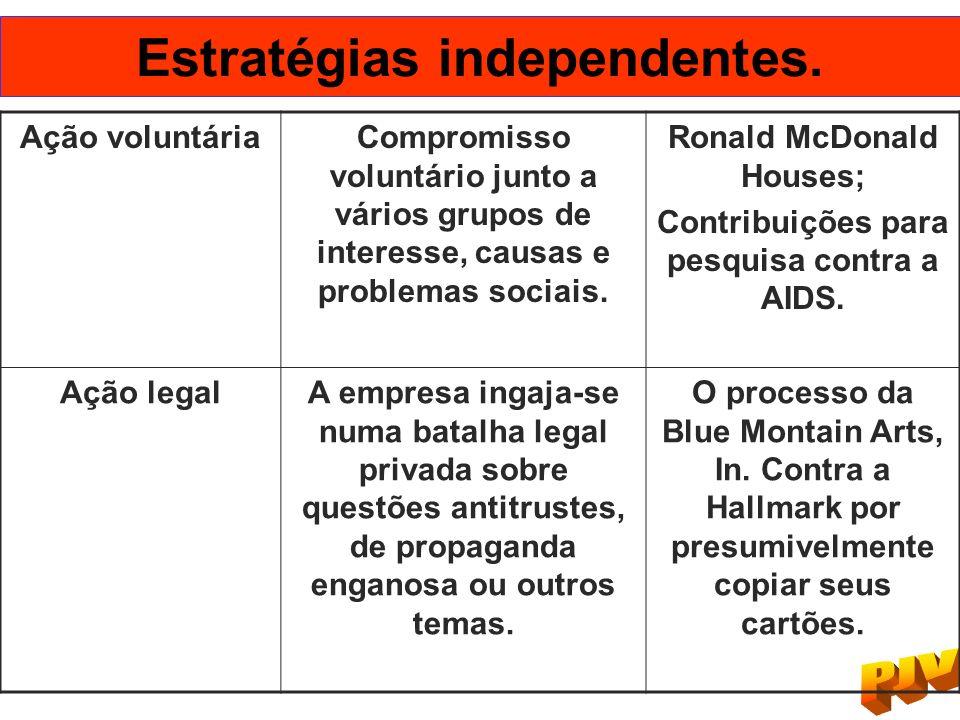 Estratégias independentes.