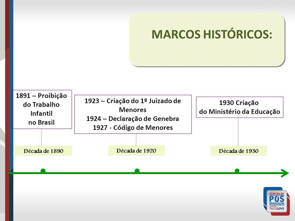 MARCOS HISTÓRICOS: 1891 – Proibição do Trabalho Infantil