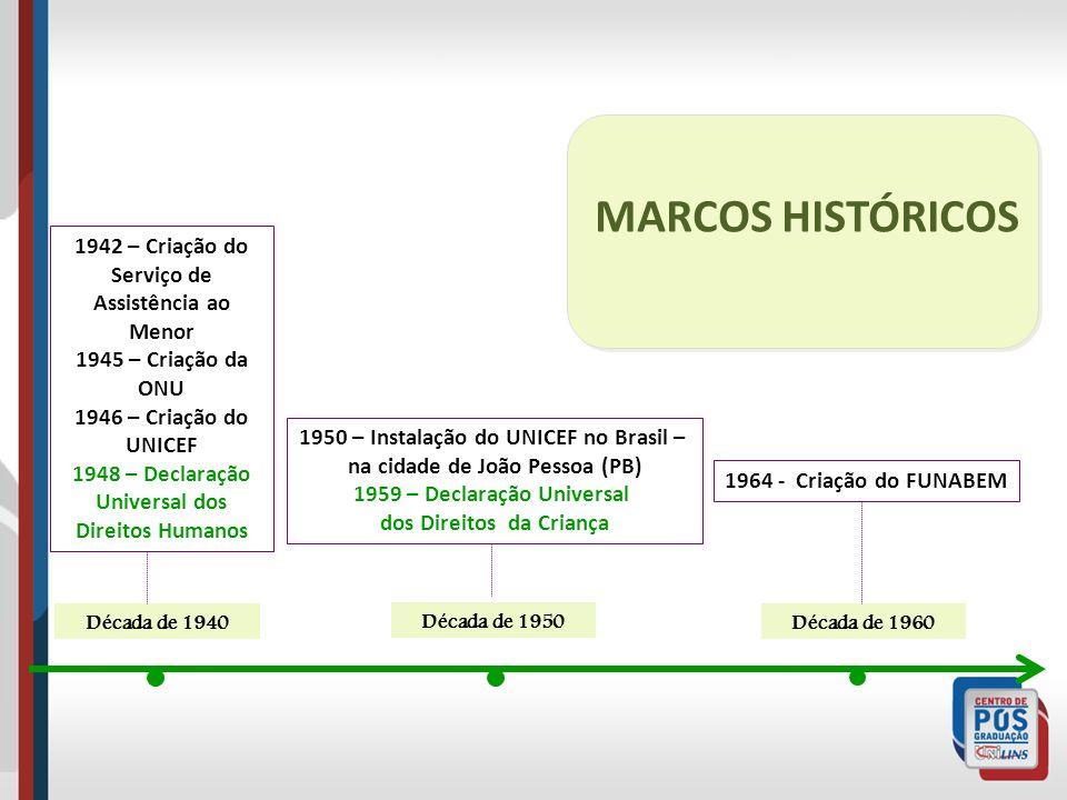 MARCOS HISTÓRICOS 1942 – Criação do Serviço de Assistência ao Menor