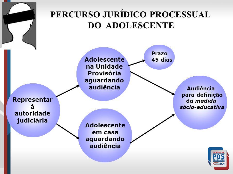 PERCURSO JURÍDICO PROCESSUAL
