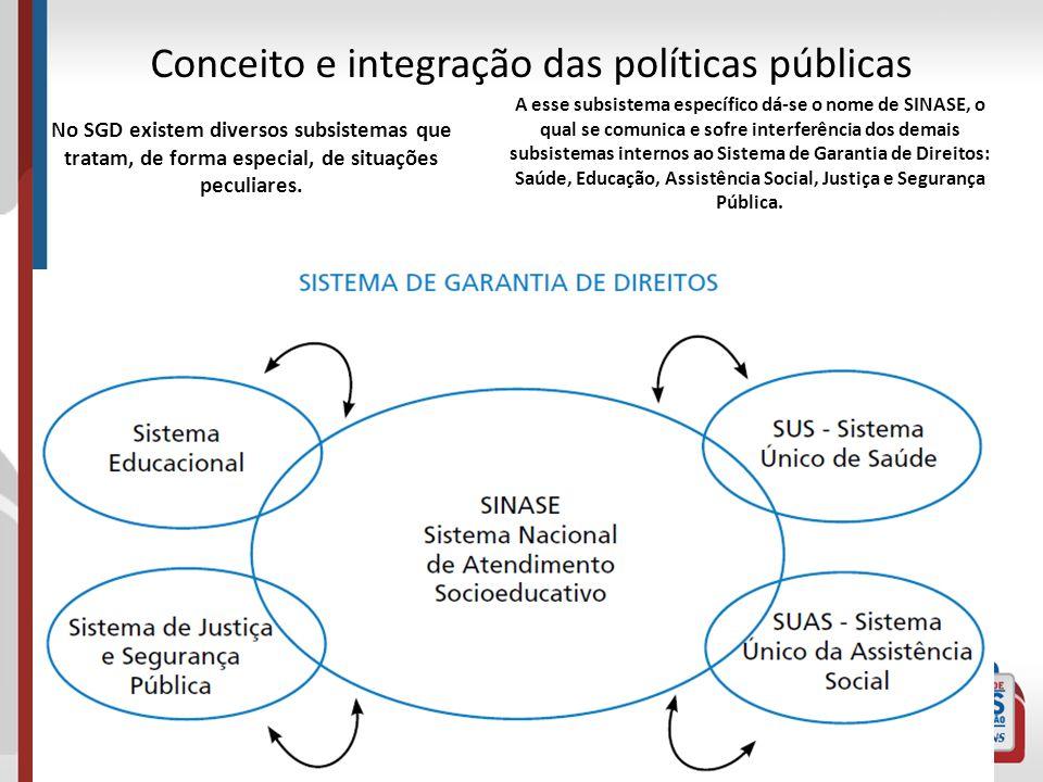 Conceito e integração das políticas públicas