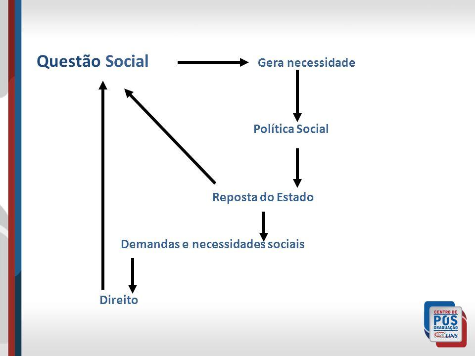 Questão Social Gera necessidade