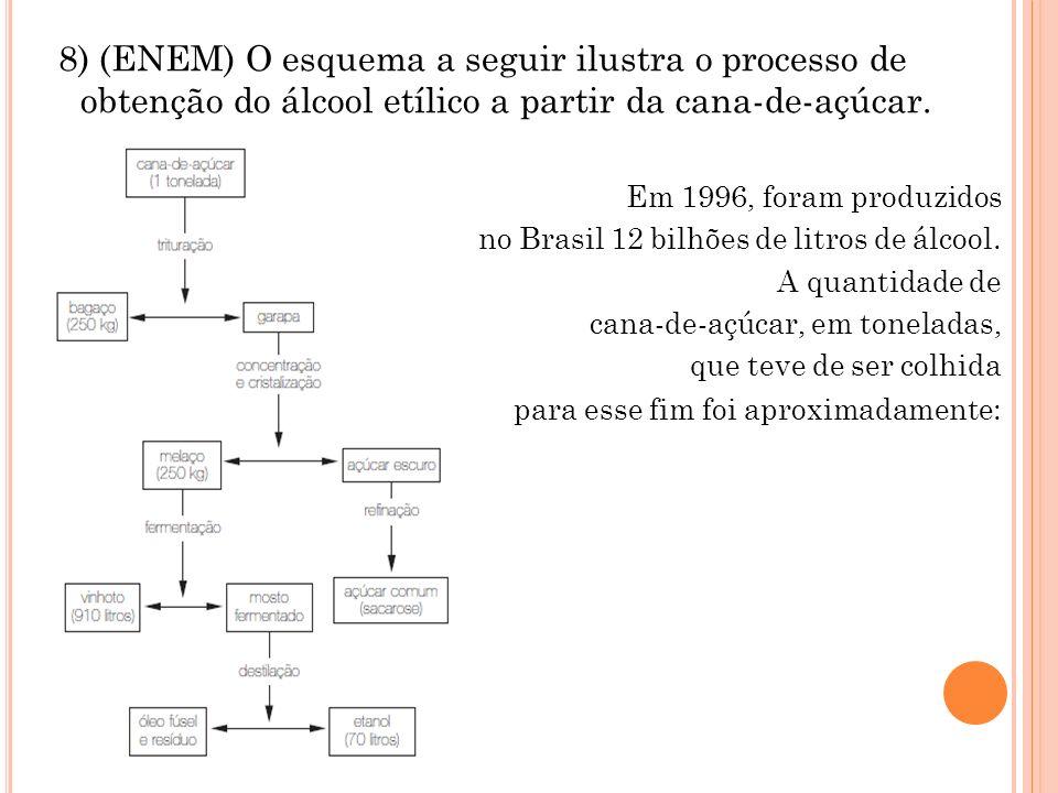 8) (ENEM) O esquema a seguir ilustra o processo de obtenção do álcool etílico a partir da cana-de-açúcar.