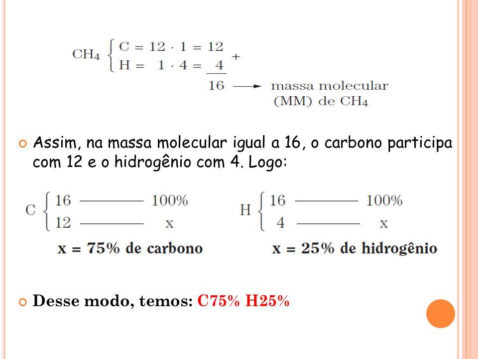 Assim, na massa molecular igual a 16, o carbono participa com 12 e o hidrogênio com 4. Logo: