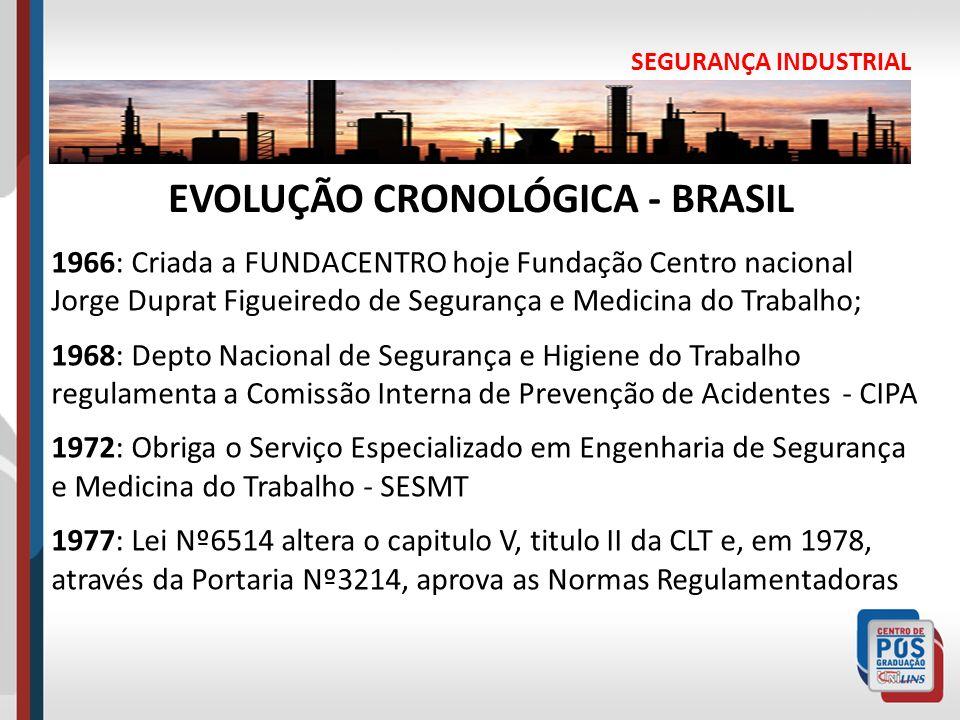 EVOLUÇÃO CRONOLÓGICA - BRASIL