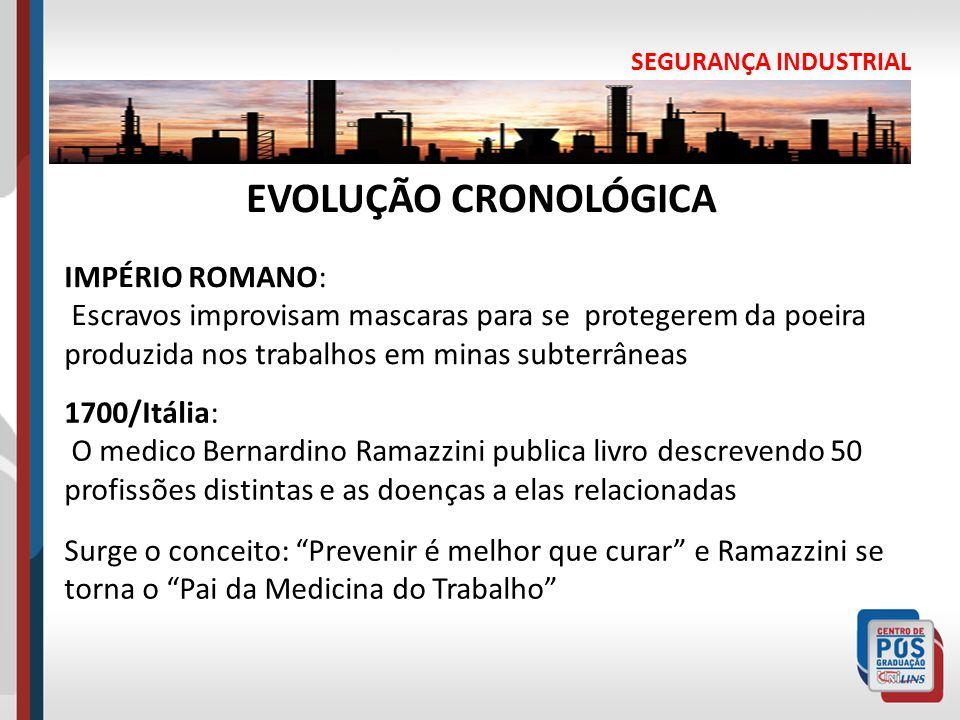 EVOLUÇÃO CRONOLÓGICA IMPÉRIO ROMANO: