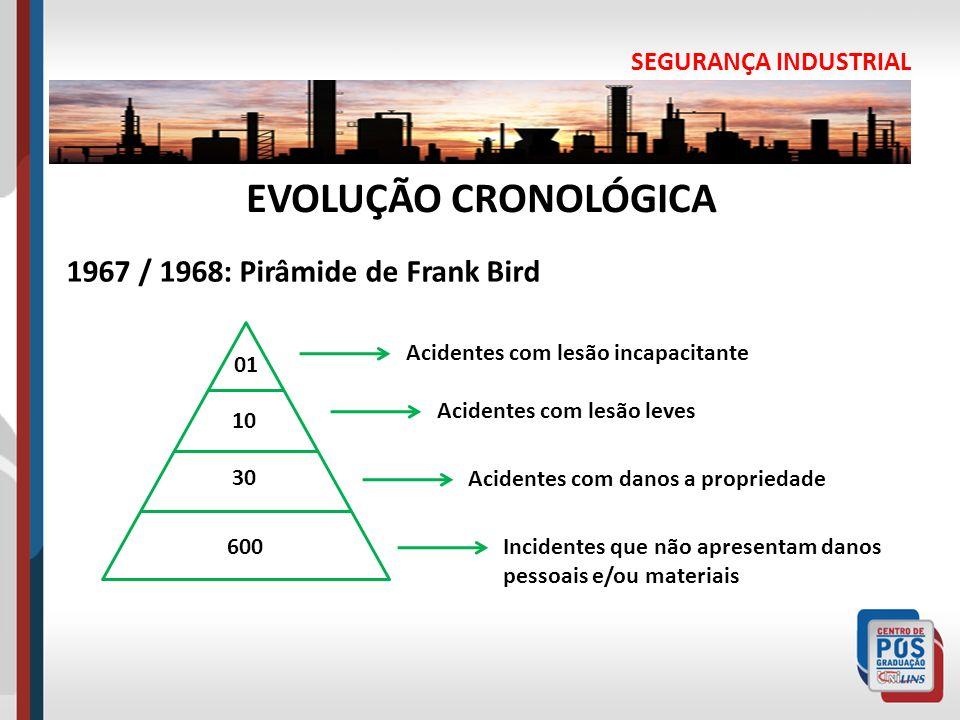 EVOLUÇÃO CRONOLÓGICA 1967 / 1968: Pirâmide de Frank Bird