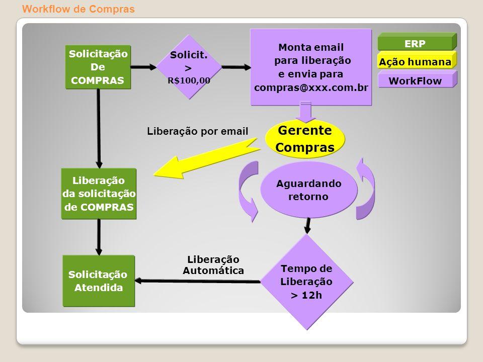 Gerente Compras Workflow de Compras Liberação por email Monta email