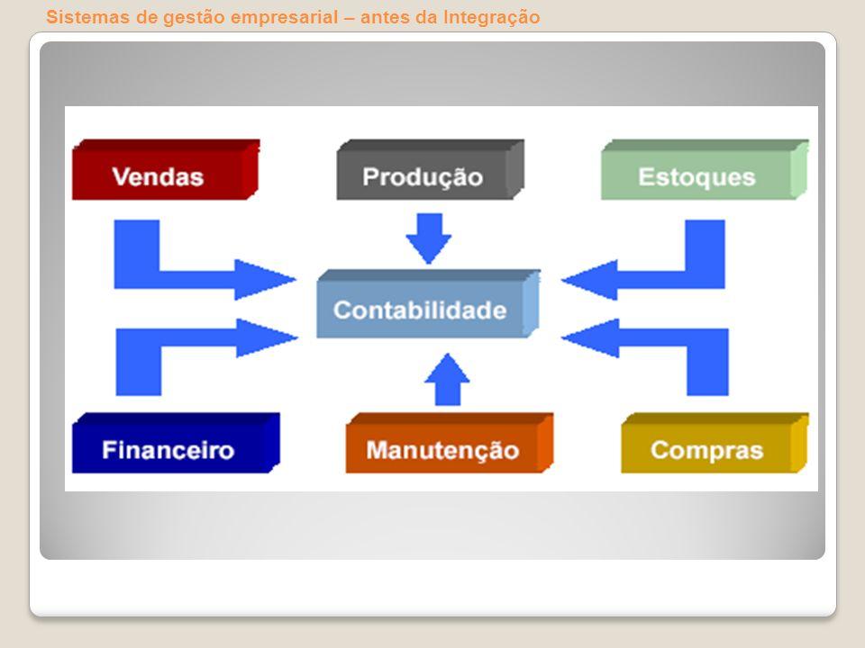 Sistemas de gestão empresarial – antes da Integração
