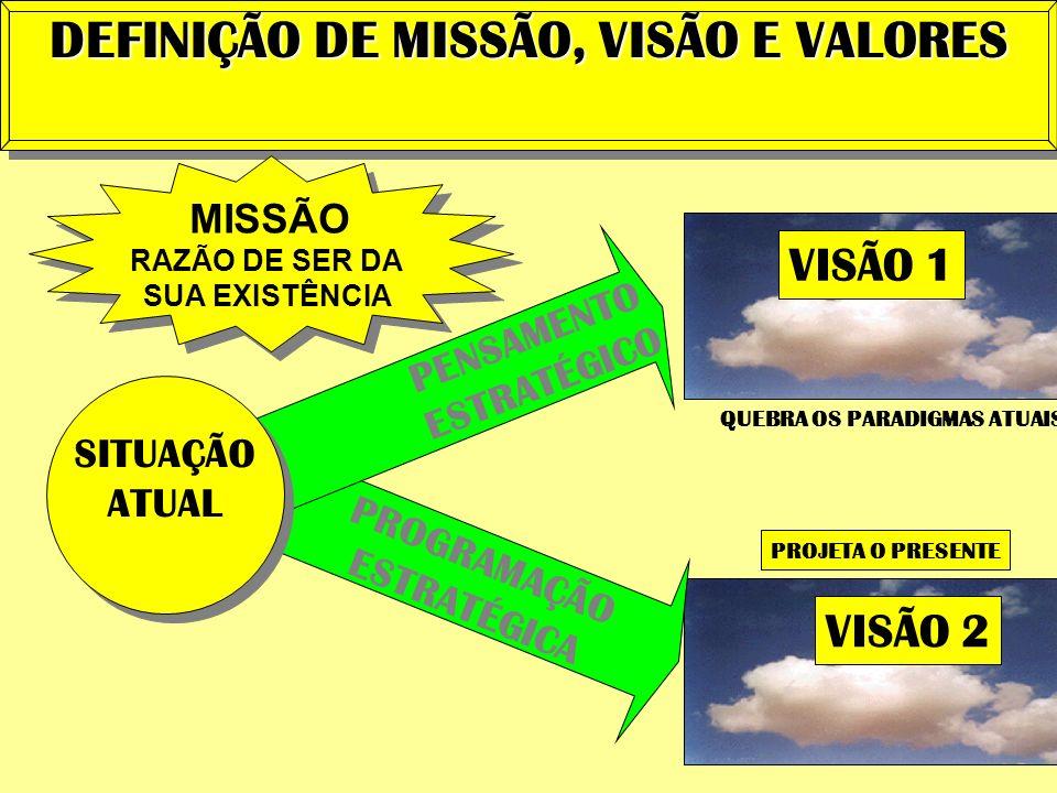 DEFINIÇÃO DE MISSÃO, VISÃO E VALORES QUEBRA OS PARADIGMAS ATUAIS