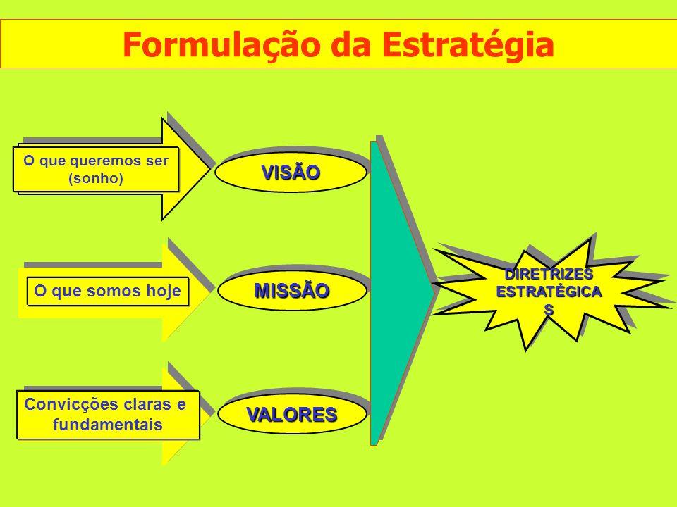 Formulação da Estratégia DIRETRIZES ESTRATÉGICAS