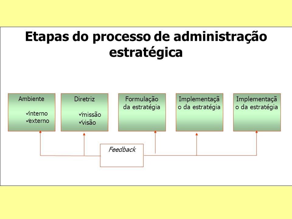 Etapas do processo de administração estratégica