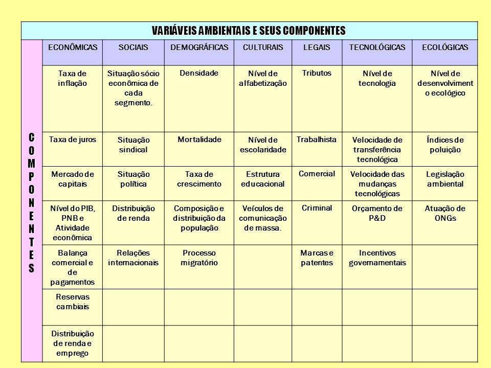 VARIÁVEIS AMBIENTAIS E SEUS COMPONENTES